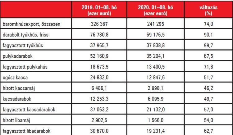 3. táblázat. Baromfihúsexportunk alakulása