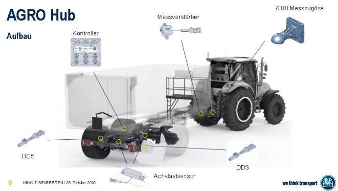 8. kép. BPW-AGRO Hub tömegbecslő rendszer működési elve és kivitele