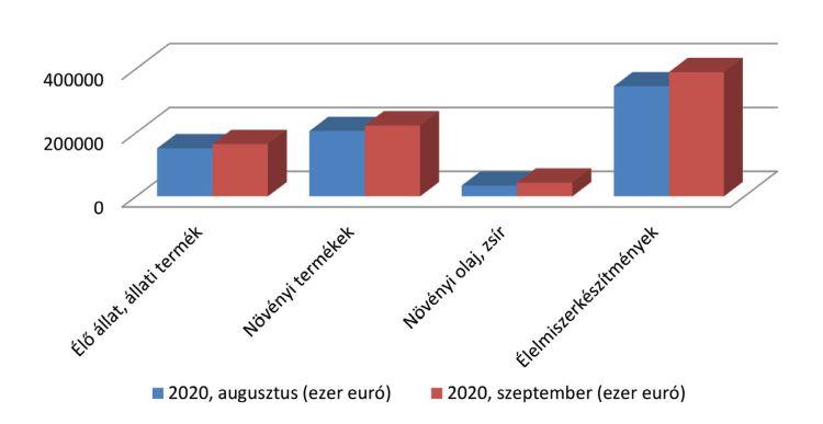 A 2020. szeptemberi export, az előző havi kiviteli értékhez viszonyítva