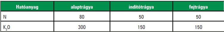 Gyökérzöldségek esetében egyszerre kiadható legnagyobb műtrágyaadag (kg/ha, illetve g/10 m2)