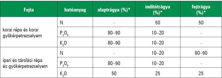 Trágyamegosztás sárgarépa és gyökérpetrezselyem esetében (%)* Kijuttatásra kerülő összes hatóanyag százaléka