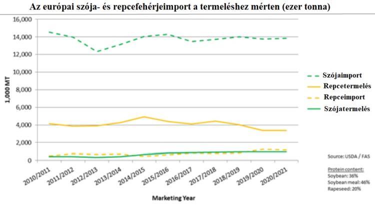 európai szója és repvefehérjeimport