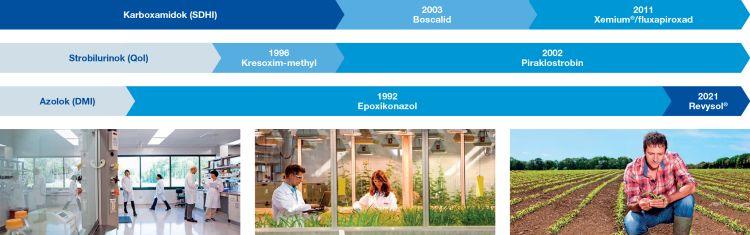 A BASF gombaölőszer-hatóanyag fejlesztései napjainkig