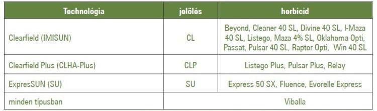 Posztemergensen felhasználható herbicidek összefoglaló táblázata