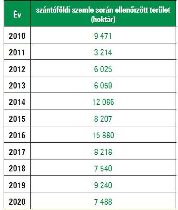Szántóföldi ellenőrzésben részesített területek 2010–2020