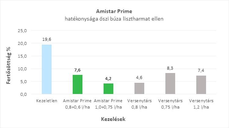 Amistra Prime hatékonysága