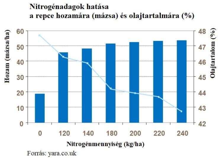 nitrogénadagok hatása