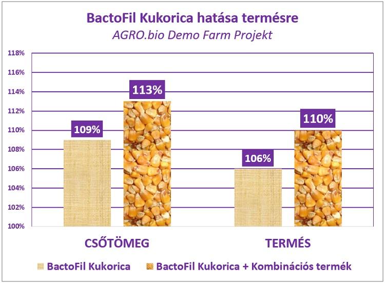 Bactofil kukorica agro.bio