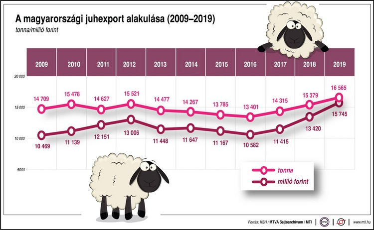 Magyarországi juhexport, mezőgazdasági mutató