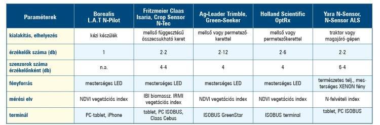 optikai szenzorok fontosabb jellemzői