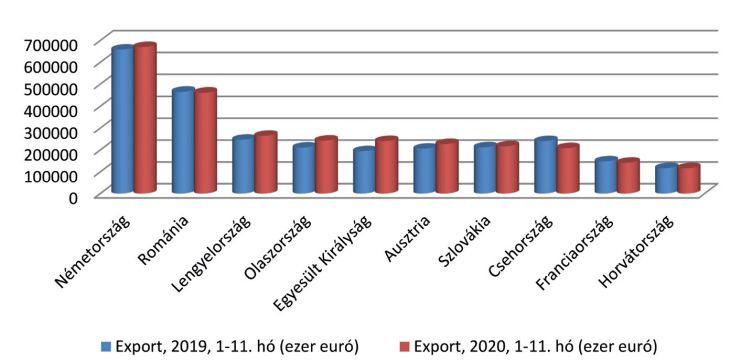 Élelmiszer-készítmények, ital-, dohánytermékek exportpiacai grafikon