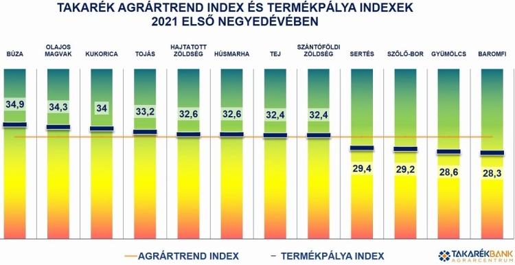 agrártrend index