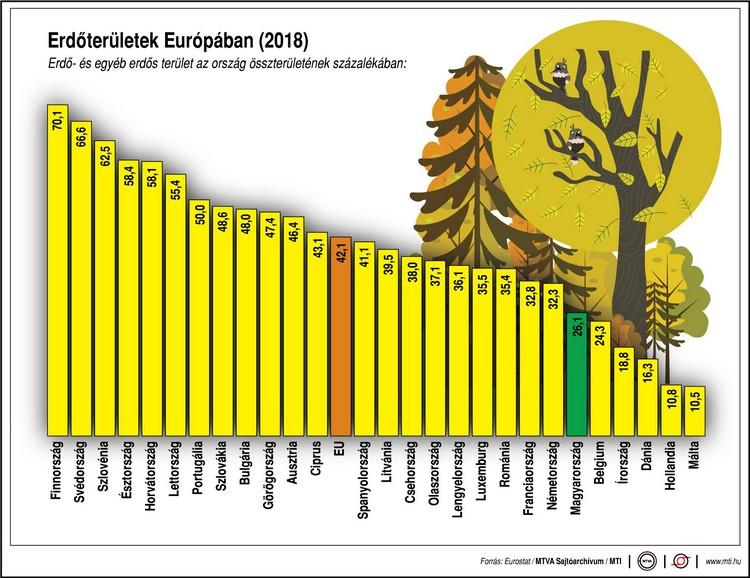 Mezőgazdaság, klímaváltozás és erdő