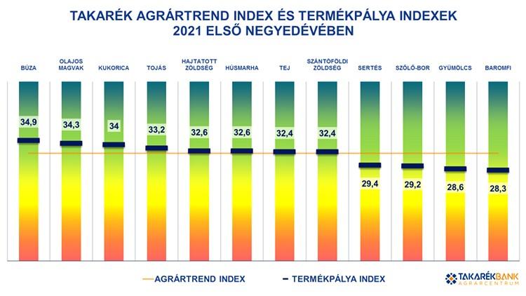 Mezőgazdaság, Takarék AgrárTrend Index