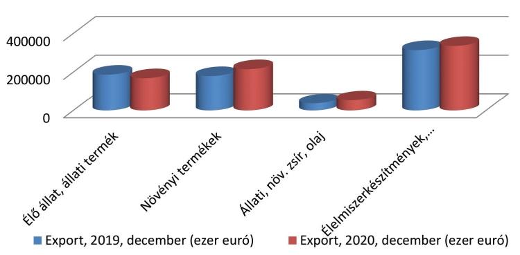Agrárexportadatok