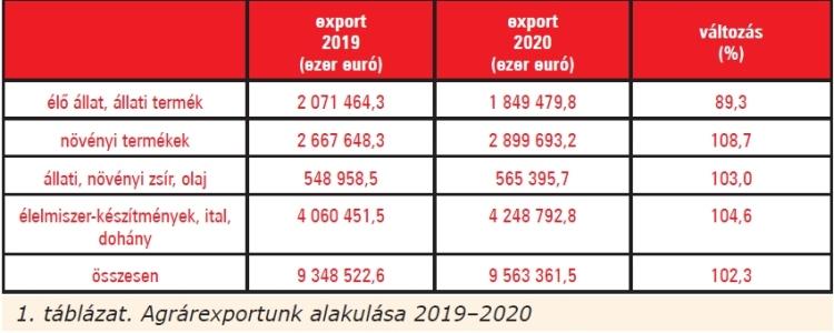 Agrárexport