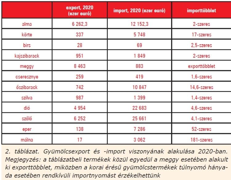 Gyümölcsexport és -import