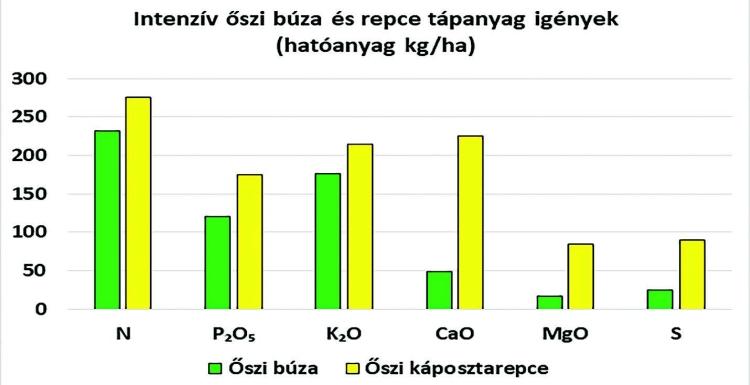 Keleti Agrár Kft. műtrágya