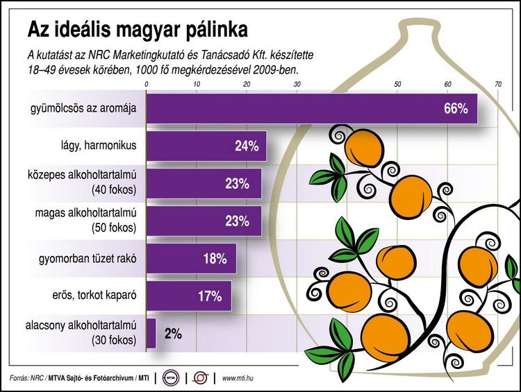 Mezőgazdaság, magyar pálinka