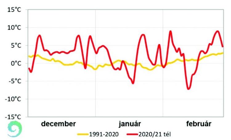 Hőmérséklet grafikon