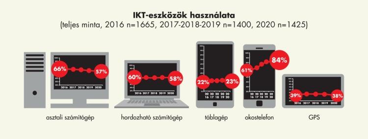 IKT-eszközök felmérés