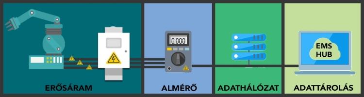Energiamonitoring