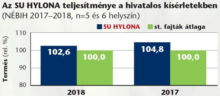 Hylona SU