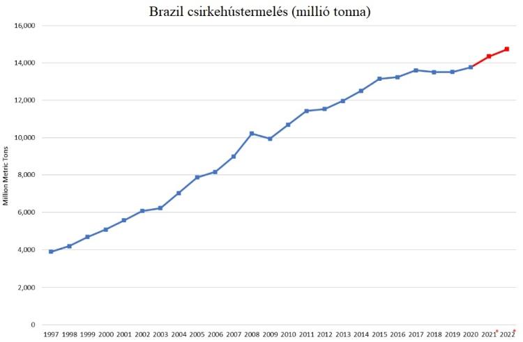 brazil csirkehústermelés