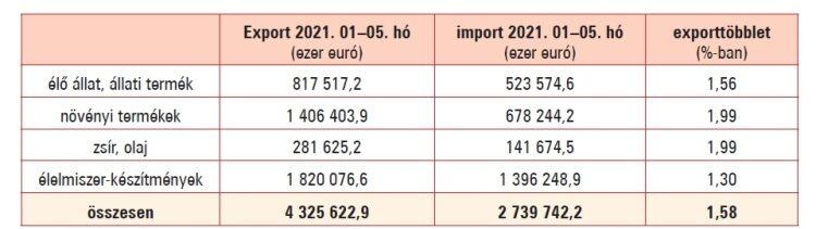 Export-import szembesítése