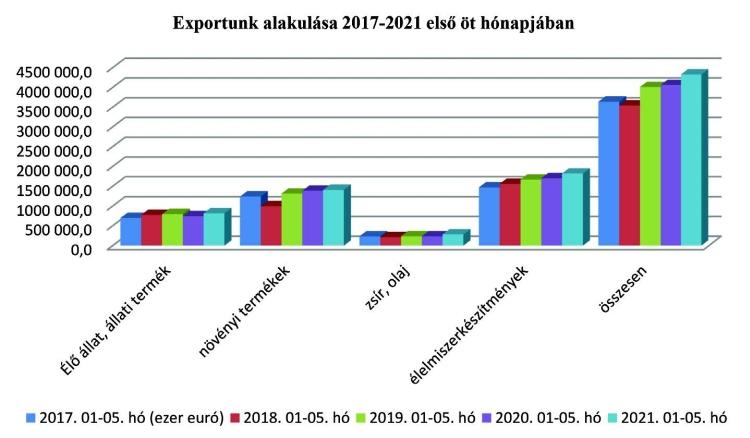 export alakulása diagramm